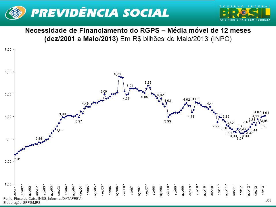 23 Necessidade de Financiamento do RGPS – Média móvel de 12 meses (dez/2001 a Maio/2013) Em R$ bilhões de Maio/2013 (INPC) Fonte: Fluxo de Caixa INSS;