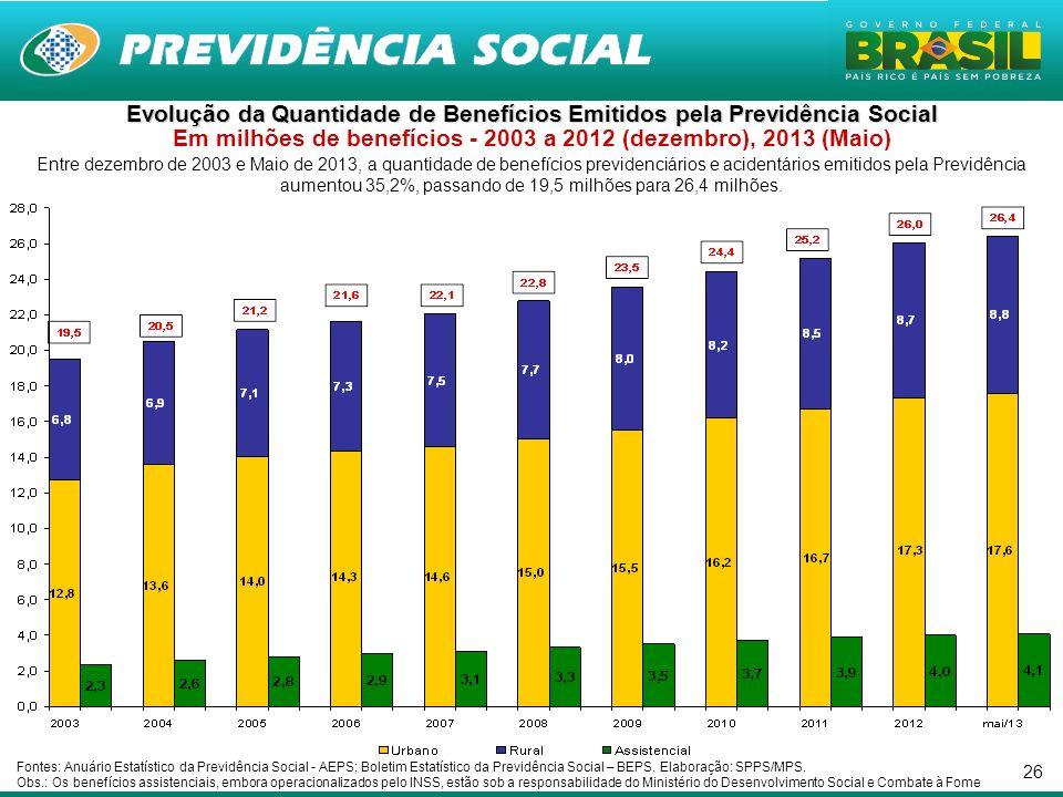 26 Entre dezembro de 2003 e Maio de 2013, a quantidade de benefícios previdenciários e acidentários emitidos pela Previdência aumentou 35,2%, passando