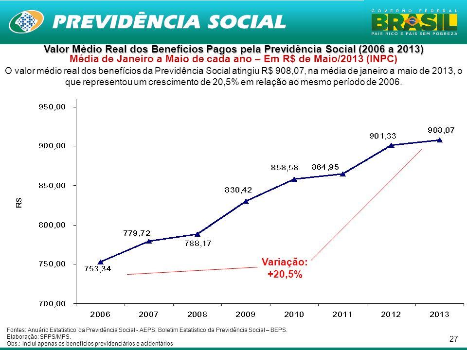 27 Valor Médio Real dos Benefícios Pagos pela Previdência Social (2006 a 2013) Valor Médio Real dos Benefícios Pagos pela Previdência Social (2006 a 2