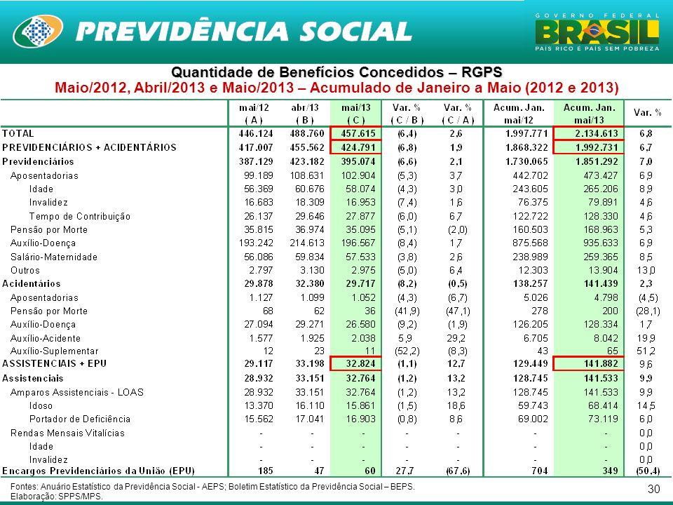 30 Quantidade de Benefícios Concedidos – RGPS Maio/2012, Abril/2013 e Maio/2013 – Acumulado de Janeiro a Maio (2012 e 2013) Fontes: Anuário Estatístic
