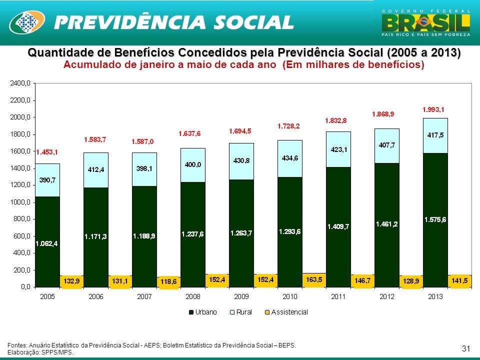 31 Quantidade de Benefícios Concedidos pela Previdência Social (2005 a 2013) Quantidade de Benefícios Concedidos pela Previdência Social (2005 a 2013)