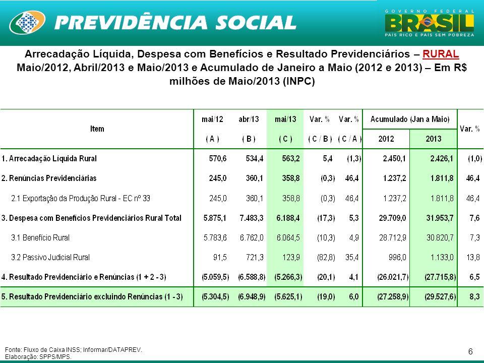 6 Arrecadação Líquida, Despesa com Benefícios e Resultado Previdenciários – RURAL Maio/2012, Abril/2013 e Maio/2013 e Acumulado de Janeiro a Maio (201