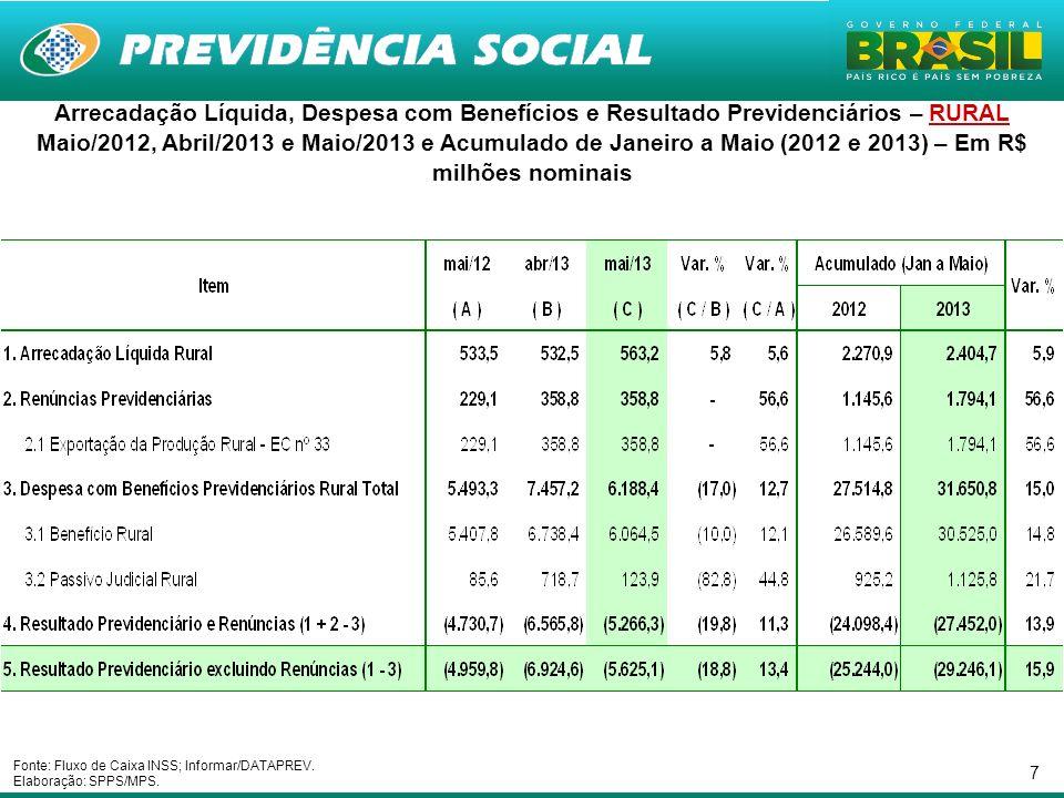 7 Arrecadação Líquida, Despesa com Benefícios e Resultado Previdenciários – RURAL Maio/2012, Abril/2013 e Maio/2013 e Acumulado de Janeiro a Maio (201