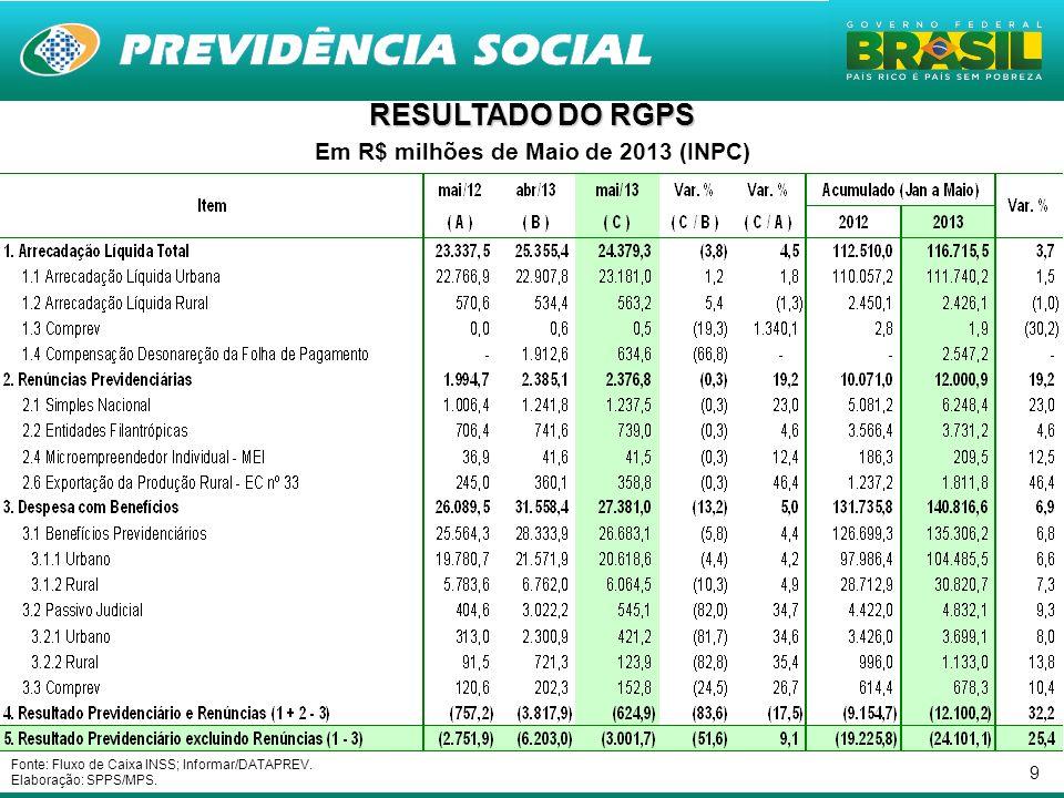 9 Em R$ milhões de Maio de 2013 (INPC) Fonte: Fluxo de Caixa INSS; Informar/DATAPREV. Elaboração: SPPS/MPS.