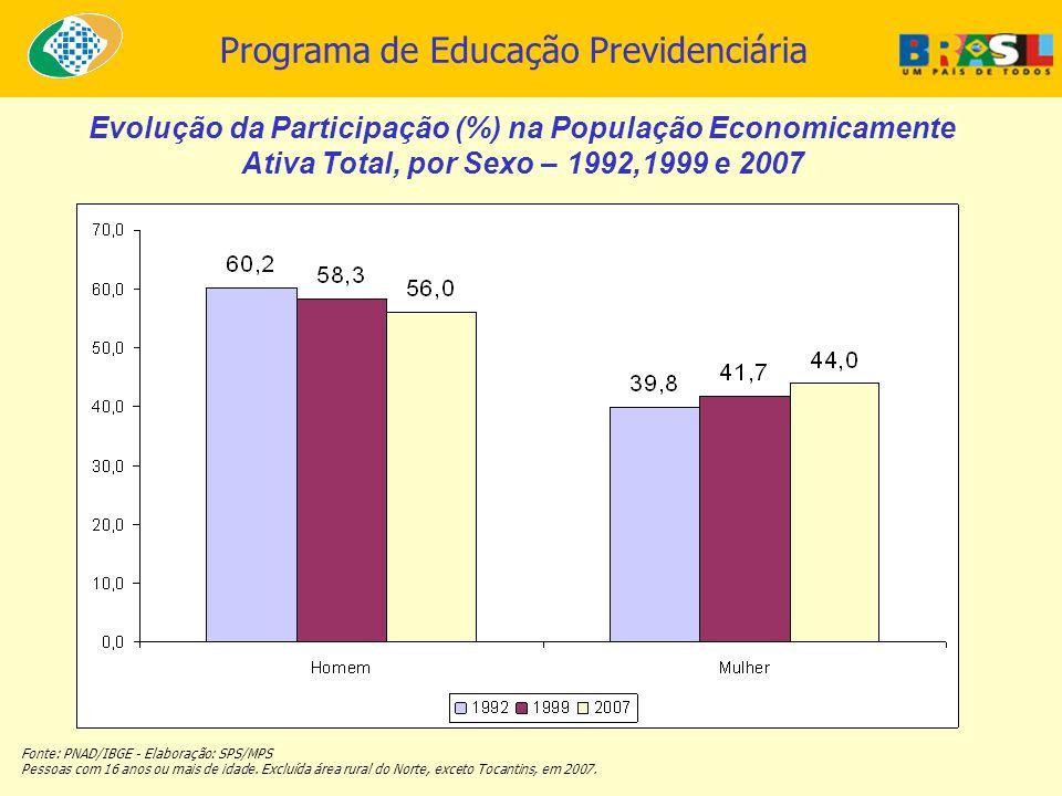 Programa de Educação Previdenciária Evolução da Participação (%) na População Economicamente Ativa Total, por Sexo – 1992,1999 e 2007 Fonte: PNAD/IBGE