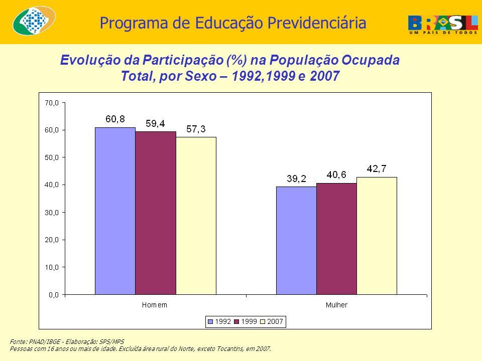 Programa de Educação Previdenciária Evolução da Participação (%) na População Ocupada Total, por Sexo – 1992,1999 e 2007 Fonte: PNAD/IBGE - Elaboração
