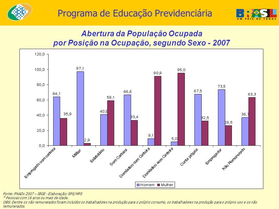 Programa de Educação Previdenciária Abertura da População Ocupada por Posição na Ocupação, segundo Sexo - 2007 Fonte: PNADs 2007 – IBGE - Elaboração: