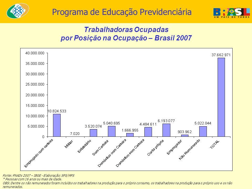 Programa de Educação Previdenciária Trabalhadoras Ocupadas por Posição na Ocupação – Brasil 2007 Fonte: PNADs 2007 – IBGE - Elaboração: SPS/MPS * Pess