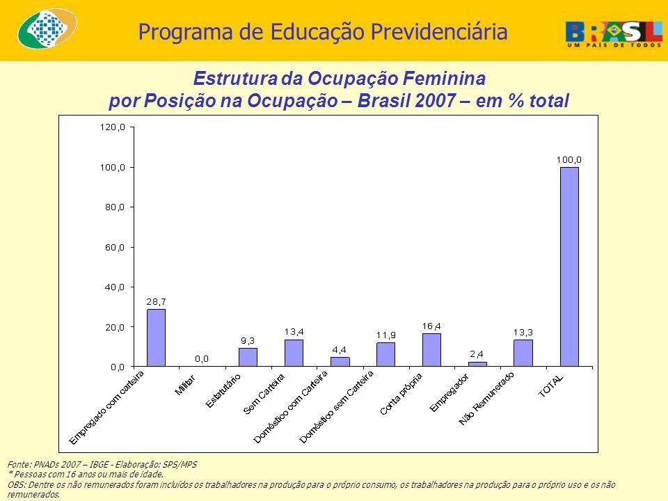 Programa de Educação Previdenciária Estrutura da Ocupação Feminina por Posição na Ocupação – Brasil 2007 – em % total Fonte: PNADs 2007 – IBGE - Elabo