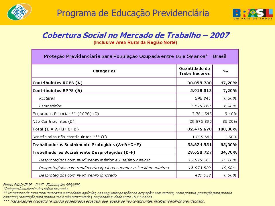 Programa de Educação Previdenciária Cobertura Social no Mercado de Trabalho – 2007 (Inclusive Área Rural da Região Norte) Fonte: PNAD/IBGE – 2007 - El
