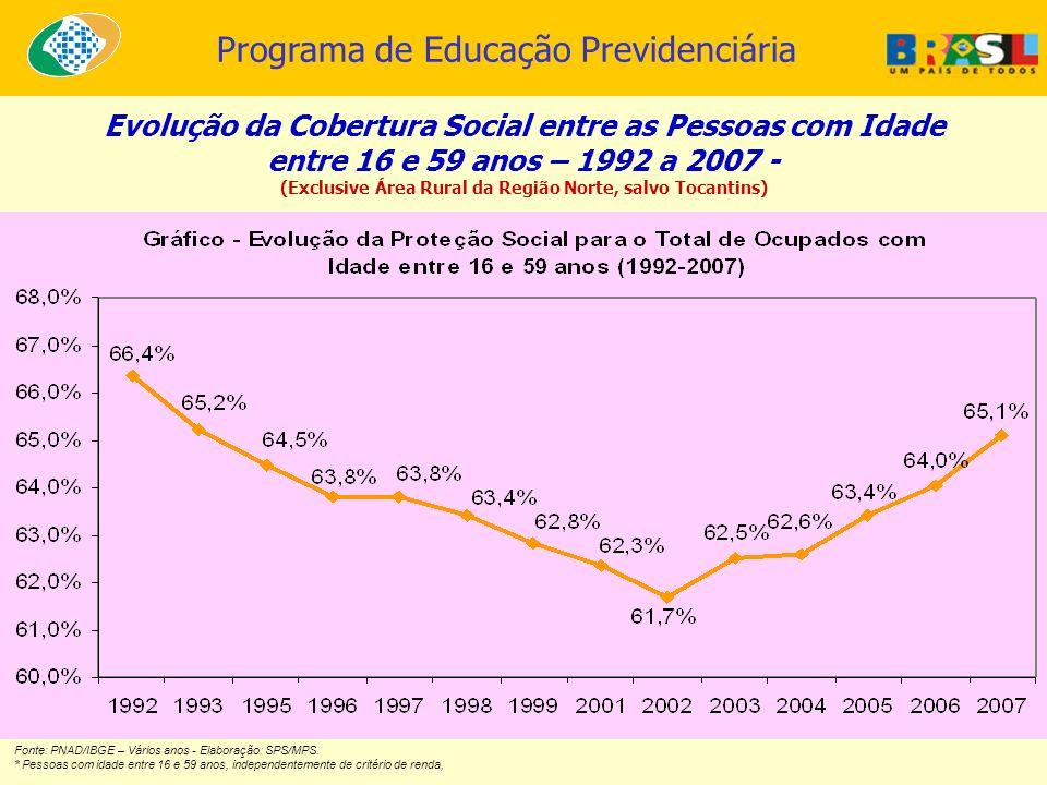 Programa de Educação Previdenciária Fonte: PNAD/IBGE – Vários anos - Elaboração: SPS/MPS. * Pessoas com idade entre 16 e 59 anos, independentemente de