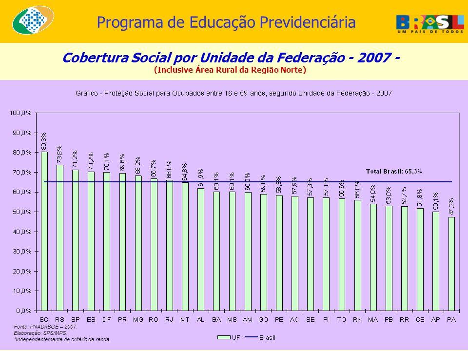 Programa de Educação Previdenciária Cobertura Social por Unidade da Federação - 2007 - (Inclusive Área Rural da Região Norte) Fonte: PNAD/IBGE – 2007.