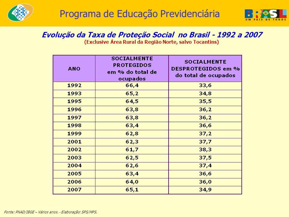 Programa de Educação Previdenciária Evolução da Taxa de Proteção Social no Brasil - 1992 a 2007 (Exclusive Área Rural da Região Norte, salvo Tocantins