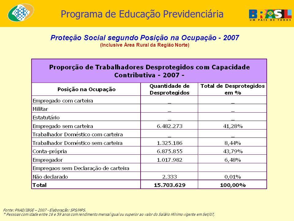 Programa de Educação Previdenciária Proteção Social segundo Posição na Ocupação - 2007 (Inclusive Área Rural da Região Norte) Fonte: PNAD/IBGE – 2007