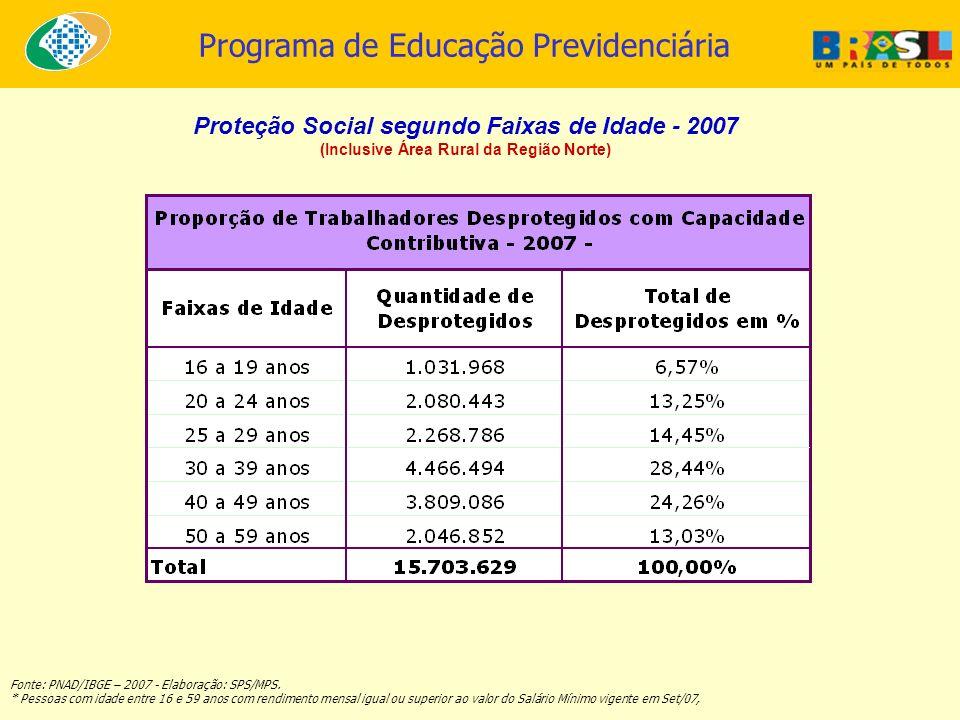 Programa de Educação Previdenciária Proteção Social segundo Faixas de Idade - 2007 (Inclusive Área Rural da Região Norte) Fonte: PNAD/IBGE – 2007 - El