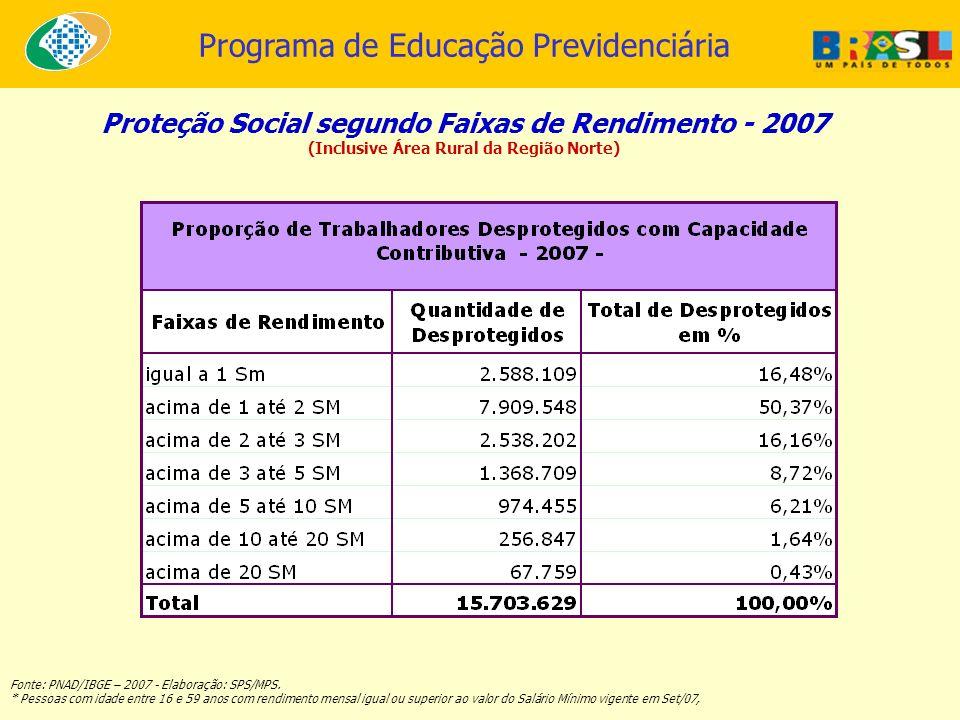 Programa de Educação Previdenciária Proteção Social segundo Faixas de Rendimento - 2007 (Inclusive Área Rural da Região Norte) Fonte: PNAD/IBGE – 2007