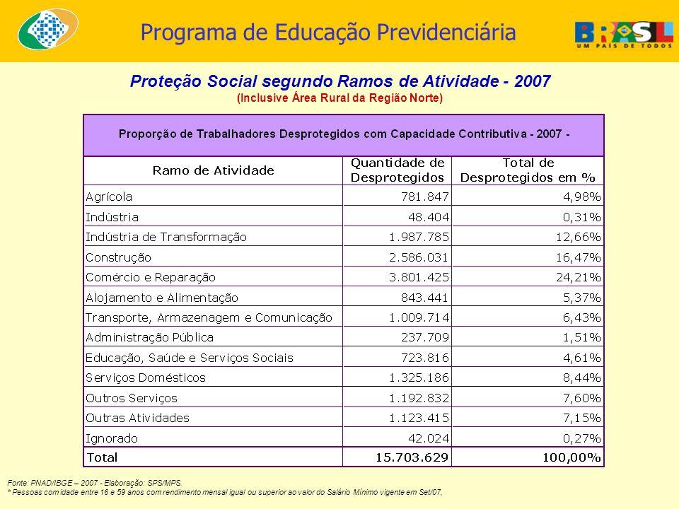 Programa de Educação Previdenciária Proteção Social segundo Ramos de Atividade - 2007 (Inclusive Área Rural da Região Norte) Fonte: PNAD/IBGE – 2007 -