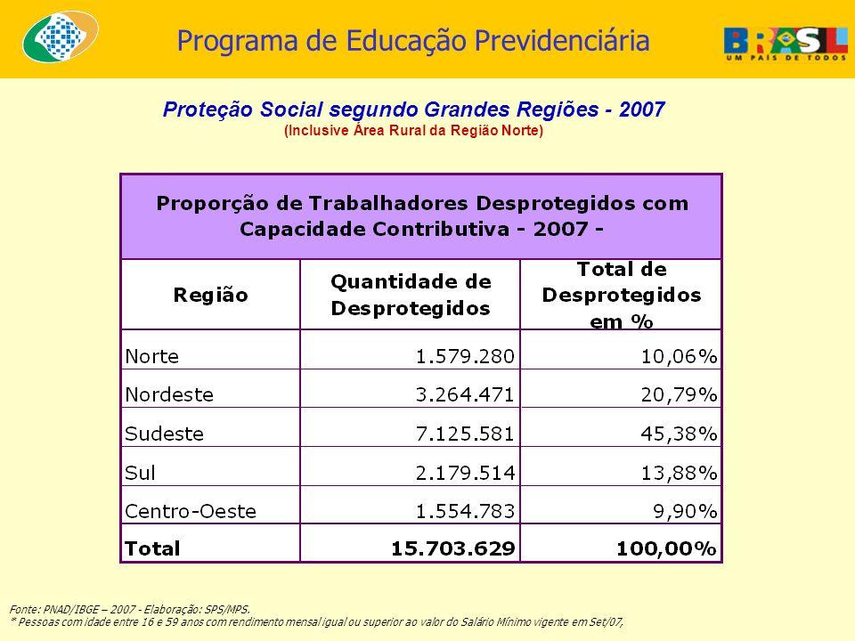Programa de Educação Previdenciária Proteção Social segundo Grandes Regiões - 2007 (Inclusive Área Rural da Região Norte) Fonte: PNAD/IBGE – 2007 - El