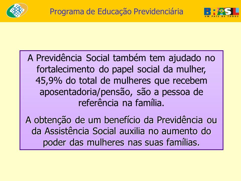 Programa de Educação Previdenciária A Previdência Social também tem ajudado no fortalecimento do papel social da mulher, 45,9% do total de mulheres qu