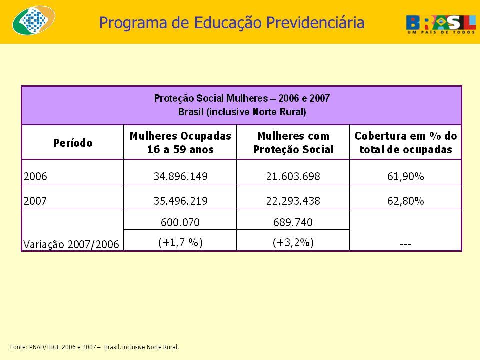 Programa de Educação Previdenciária Fonte: PNAD/IBGE 2006 e 2007 – Brasil, inclusive Norte Rural.