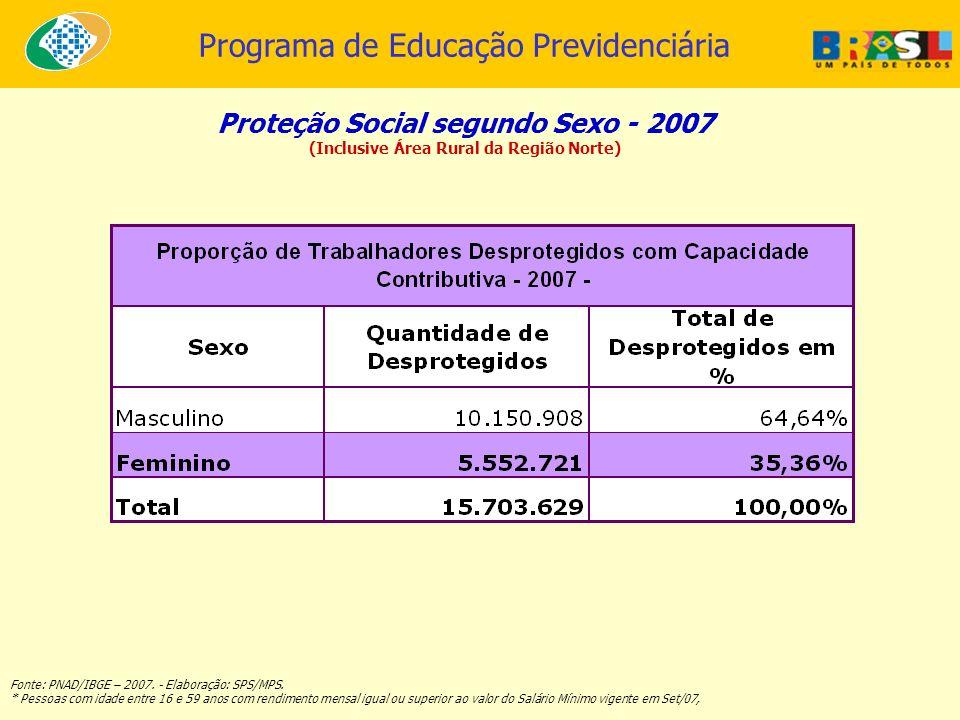 Programa de Educação Previdenciária Proteção Social segundo Sexo - 2007 (Inclusive Área Rural da Região Norte) Fonte: PNAD/IBGE – 2007. - Elaboração: