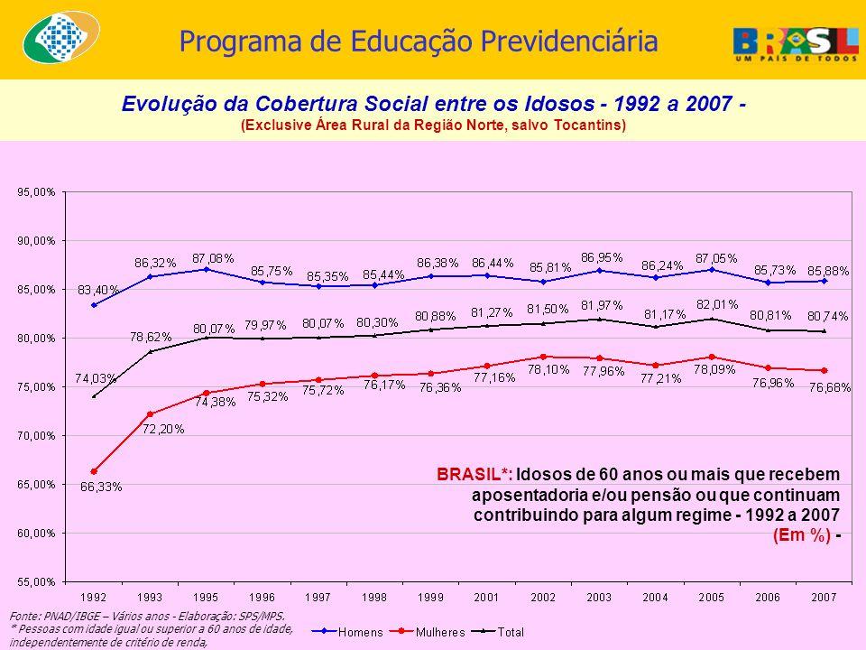 Evolução da Cobertura Social entre os Idosos - 1992 a 2007 - (Exclusive Área Rural da Região Norte, salvo Tocantins) BRASIL*: Idosos de 60 anos ou mai