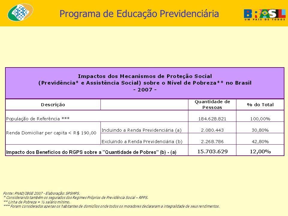 Programa de Educação Previdenciária Fonte: PNAD/IBGE 2007 - Elaboração: SPSMPS. * Considerando também os segurados dos Regimes Próprios de Previdência