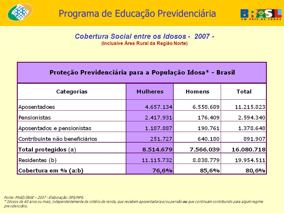 Programa de Educação Previdenciária Fonte: PNAD/IBGE – 2007 - Elaboração: SPS/MPS. * Idosos de 60 anos ou mais, independentemente de critério de renda