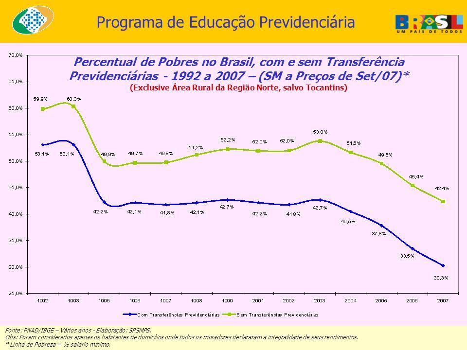Programa de Educação Previdenciária Percentual de Pobres no Brasil, com e sem Transferência Previdenciárias - 1992 a 2007 – (SM a Preços de Set/07)* (