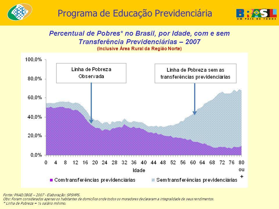 Programa de Educação Previdenciária Percentual de Pobres* no Brasil, por Idade, com e sem Transferência Previdenciárias – 2007 (Inclusive Área Rural d