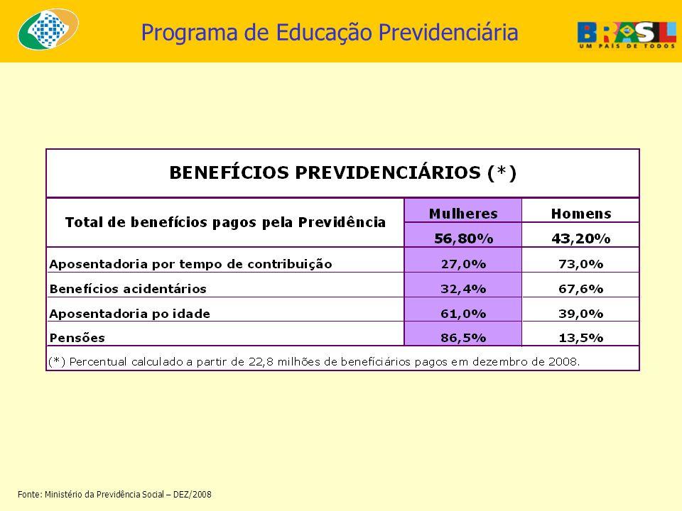 Programa de Educação Previdenciária Fonte: Ministério da Previdência Social – DEZ/2008