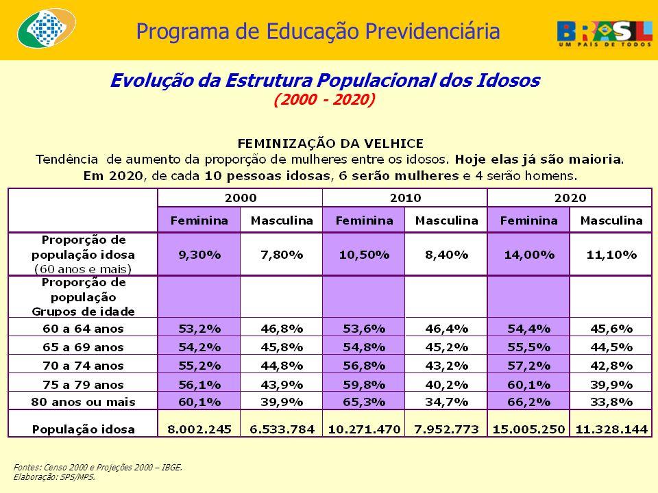 Evolução da Estrutura Populacional dos Idosos (2000 - 2020) Fontes: Censo 2000 e Projeções 2000 – IBGE. Elaboração: SPS/MPS.