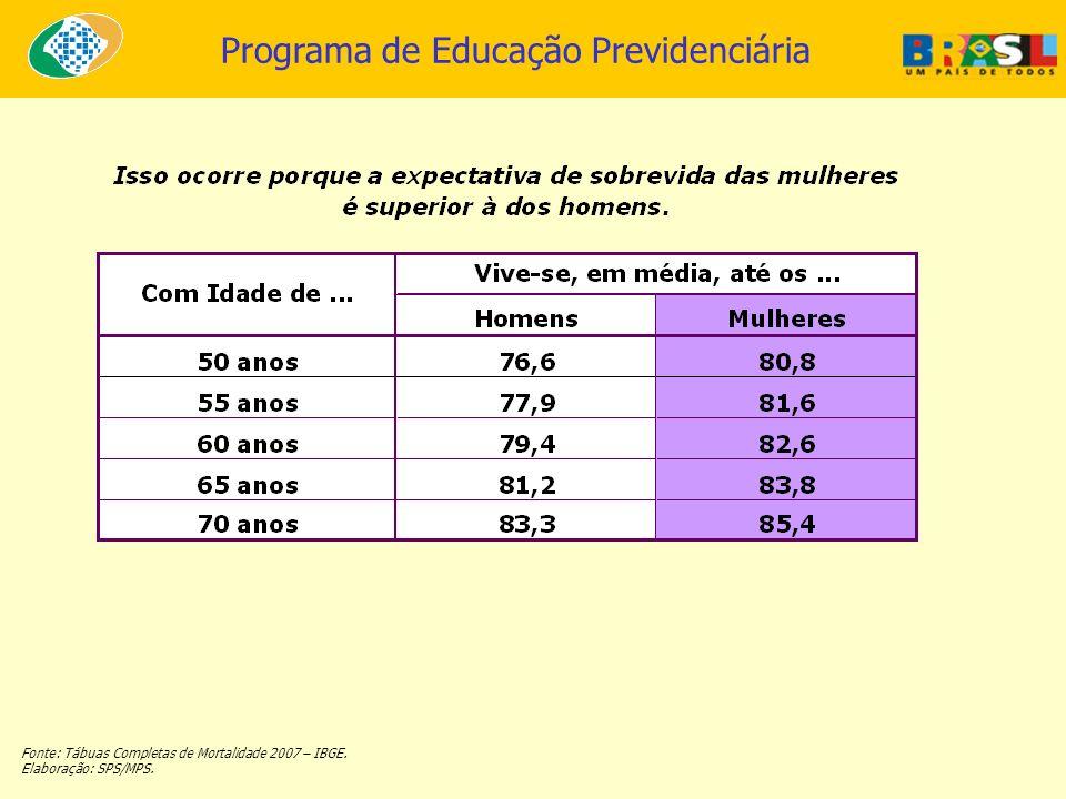 Programa de Educação Previdenciária Fonte: Tábuas Completas de Mortalidade 2007 – IBGE. Elaboração: SPS/MPS.