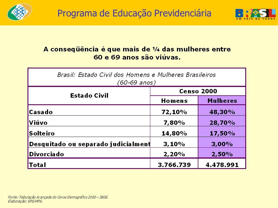 Programa de Educação Previdenciária Fonte: Tabulação Avançada do Censo Demográfico 2000 – IBGE. Elaboração: SPS/MPS.