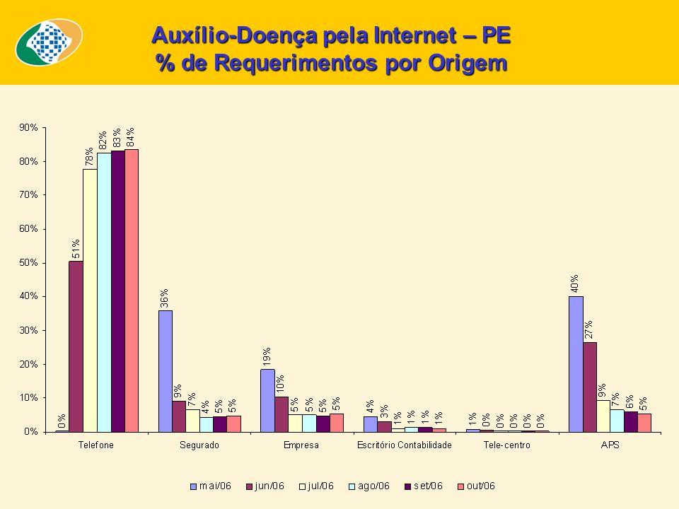 Auxílio-Doença pela Internet – PE % de Requerimentos por Origem