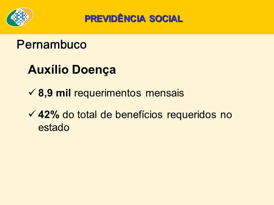 Auxílio Doença 8,9 mil requerimentos mensais 42% do total de benefícios requeridos no estado Pernambuco PREVIDÊNCIA SOCIAL