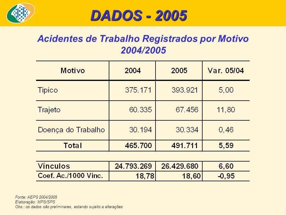 DADOS - 2005 Acidentes de Trabalho Registrados por Motivo 2004/2005 Fonte: AEPS 2004/2005 Elaboração: MPS/SPS Obs.: os dados são preliminares, estando