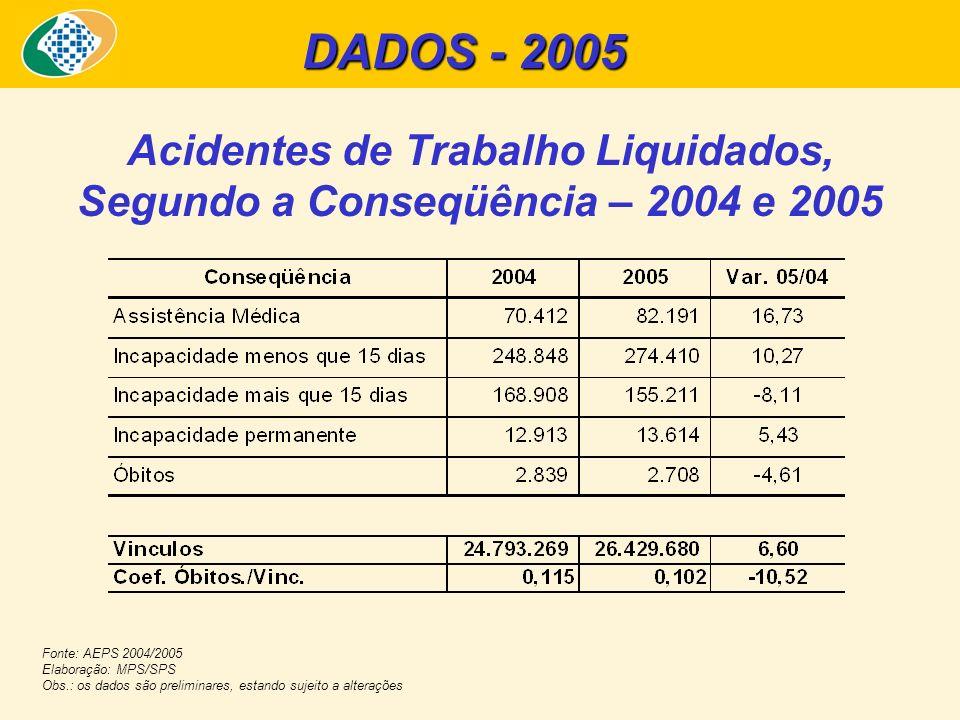 Acidentes de Trabalho Liquidados, Segundo a Conseqüência – 2004 e 2005 Fonte: AEPS 2004/2005 Elaboração: MPS/SPS Obs.: os dados são preliminares, esta