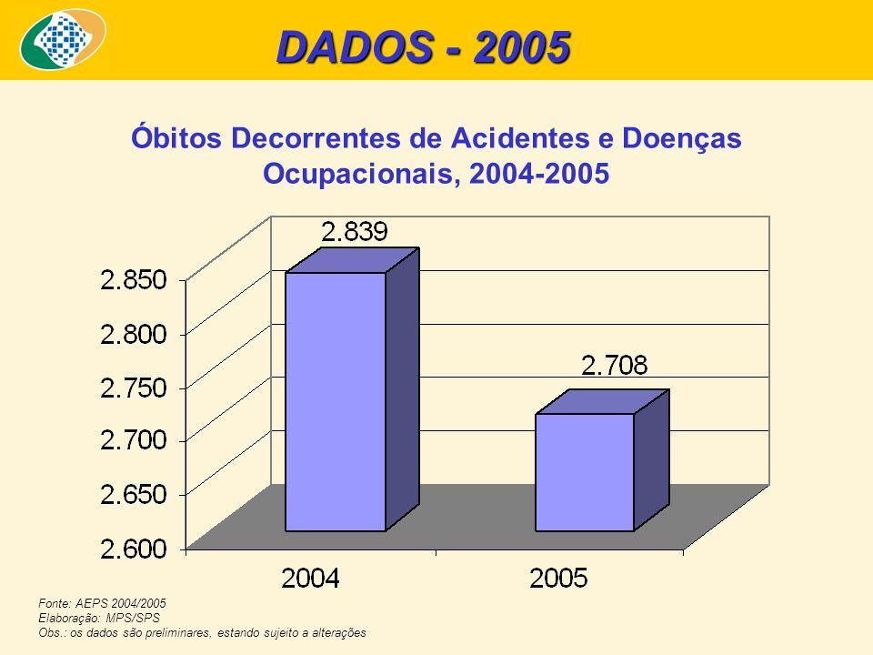 Óbitos Decorrentes de Acidentes e Doenças Ocupacionais, 2004-2005 DADOS - 2005 Fonte: AEPS 2004/2005 Elaboração: MPS/SPS Obs.: os dados são preliminar