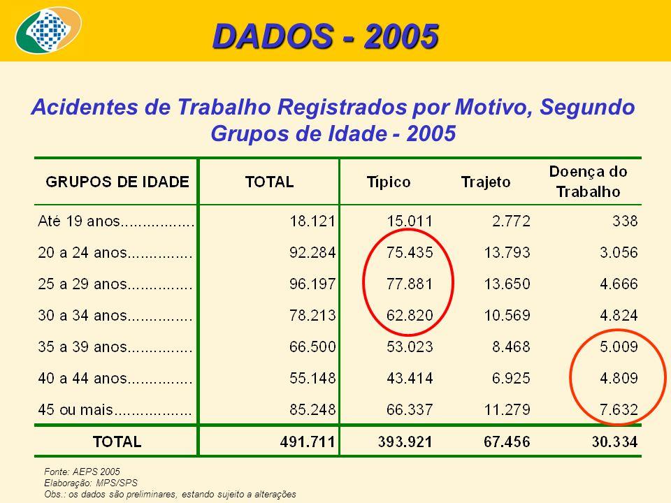 Acidentes de Trabalho Registrados por Motivo, Segundo Grupos de Idade - 2005 Fonte: AEPS 2005 Elaboração: MPS/SPS Obs.: os dados são preliminares, est
