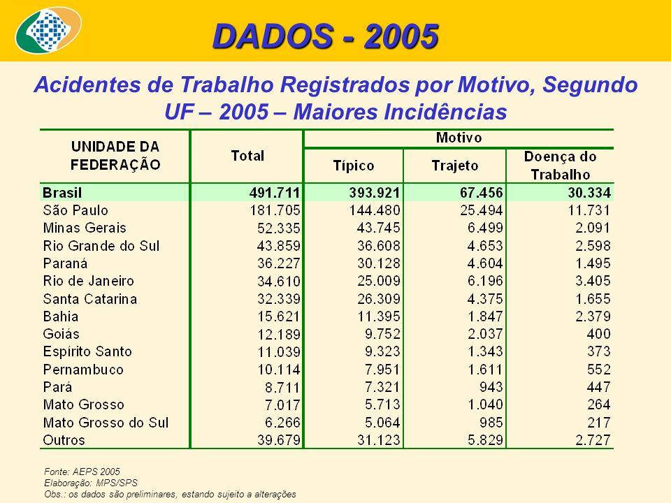 Acidentes de Trabalho Registrados por Motivo, Segundo UF – 2005 – Maiores Incidências Fonte: AEPS 2005 Elaboração: MPS/SPS Obs.: os dados são prelimin