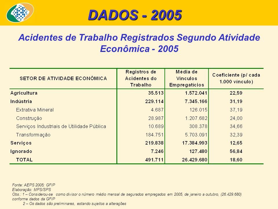 Acidentes de Trabalho Registrados Segundo Atividade Econômica - 2005 Fonte: AEPS 2005; GFIP Elaboração: MPS/SPS Obs.: 1 – Considerou-se como divisor o