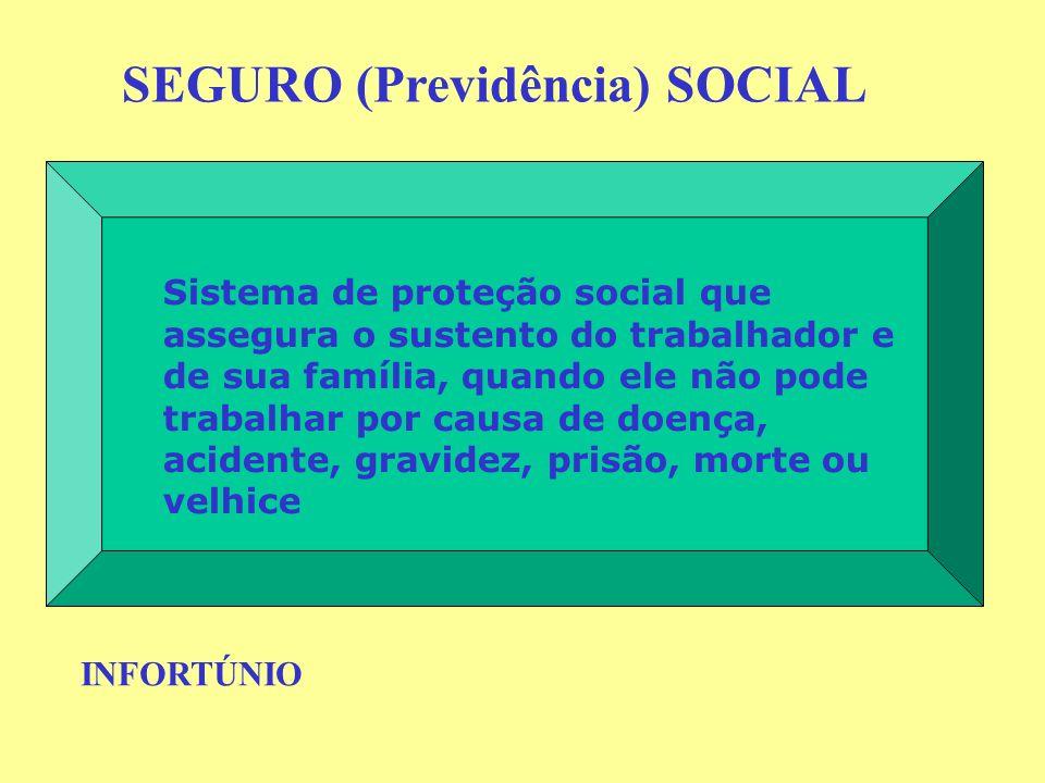 Sistema de proteção social que assegura o sustento do trabalhador e de sua família, quando ele não pode trabalhar por causa de doença, acidente, gravi
