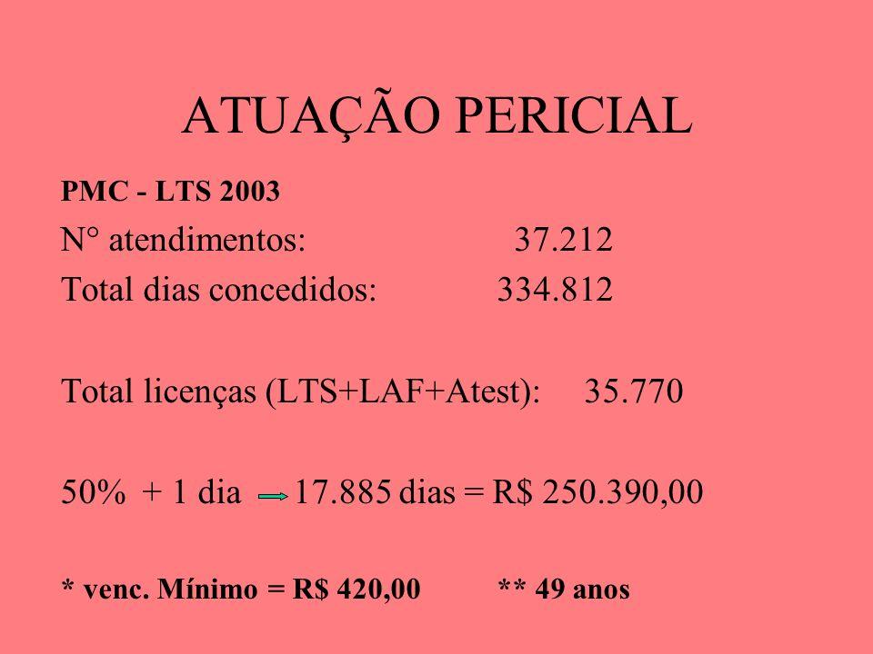 ATUAÇÃO PERICIAL PMC - LTS 2003 N° atendimentos: 37.212 Total dias concedidos:334.812 Total licenças (LTS+LAF+Atest): 35.770 50% + 1 dia 17.885 dias =