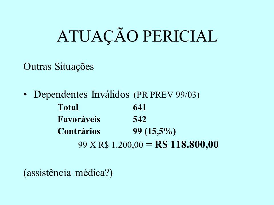 ATUAÇÃO PERICIAL Outras Situações Dependentes Inválidos (PR PREV 99/03) Total 641 Favoráveis 542 Contrários 99 (15,5%) 99 X R$ 1.200,00 = R$ 118.800,0