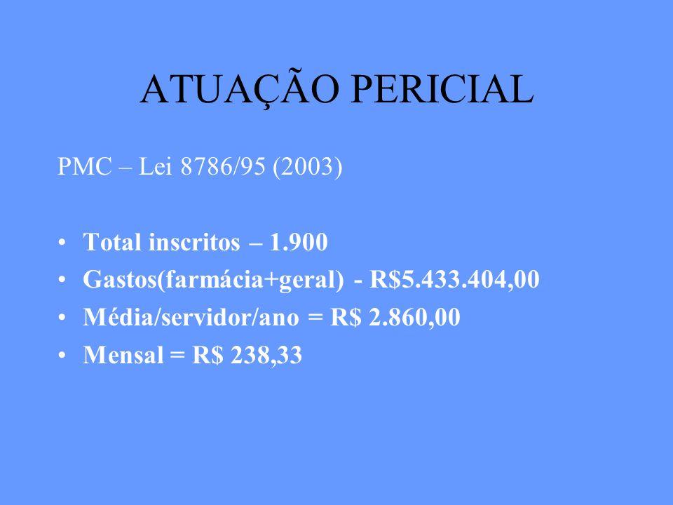 ATUAÇÃO PERICIAL PMC – Lei 8786/95 (2003) Total inscritos – 1.900 Gastos(farmácia+geral) - R$5.433.404,00 Média/servidor/ano = R$ 2.860,00 Mensal = R$