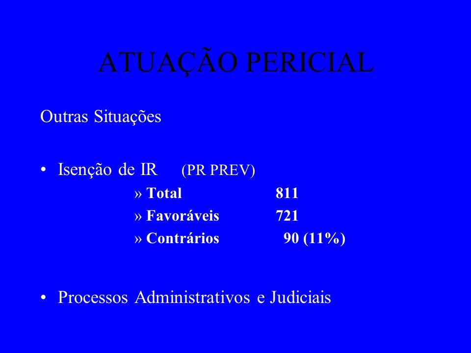 ATUAÇÃO PERICIAL Outras Situações Isenção de IR (PR PREV) »Total 811 »Favoráveis721 »Contrários 90 (11%) Processos Administrativos e Judiciais