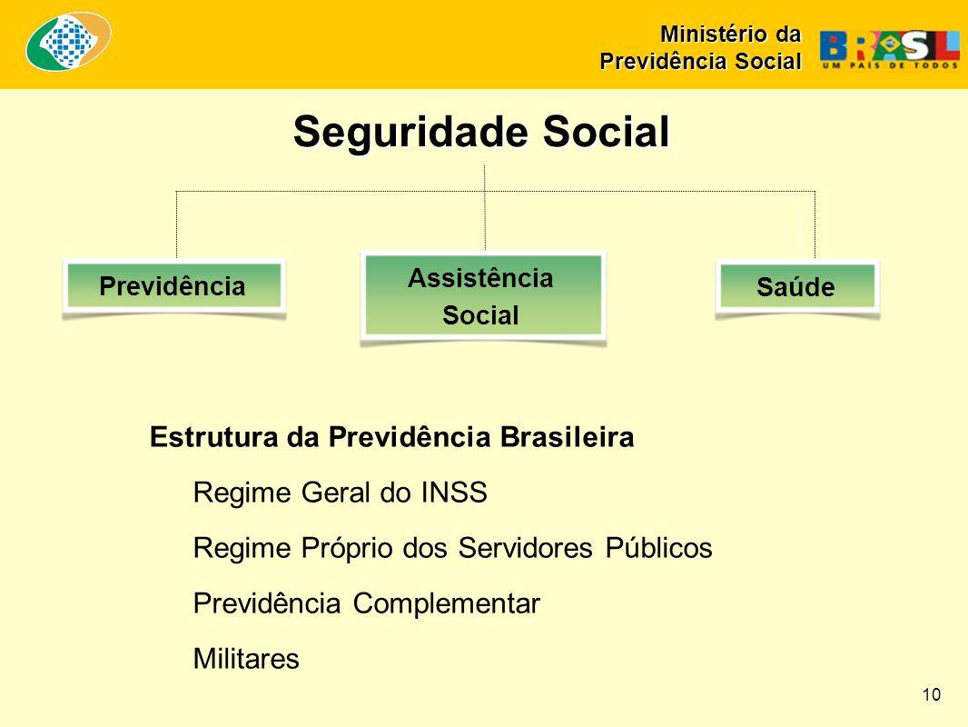 Seguridade Social Estrutura da Previdência Brasileira Regime Geral do INSS Regime Próprio dos Servidores Públicos Previdência Complementar Militares Previdência Assistência Social Saúde 10 Ministério da Previdência Social