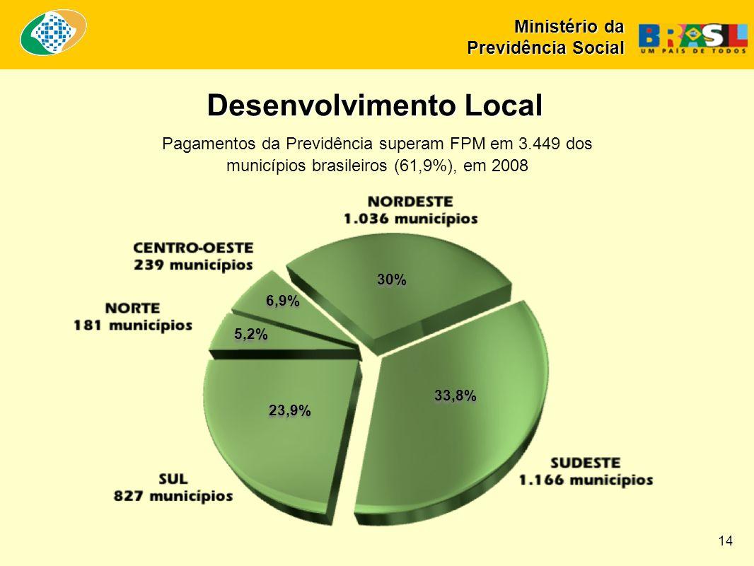 33,8% Desenvolvimento Local Pagamentos da Previdência superam FPM em 3.449 dos municípios brasileiros (61,9%), em 2008 23,9% 5,2% 6,9% 30% 14 Ministério da Previdência Social