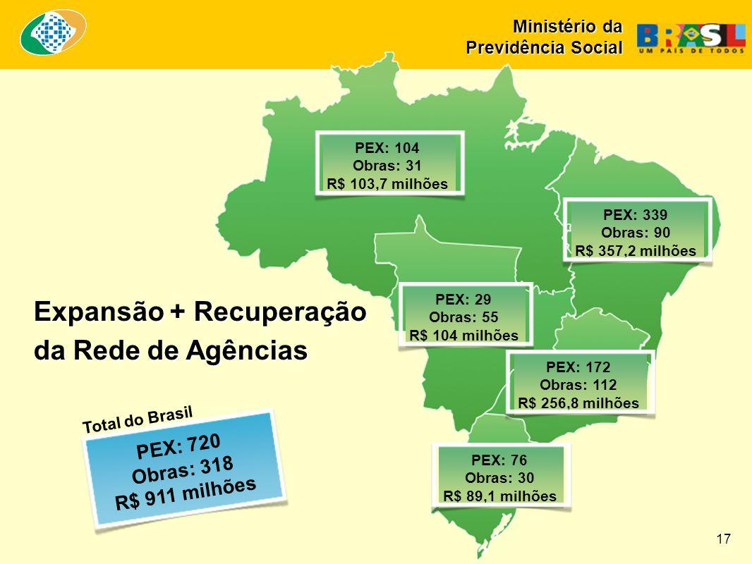 Expansão + Recuperação da Rede de Agências PEX: 720 Obras: 318 R$ 911 milhões PEX: 104 Obras: 31 R$ 103,7 milhões PEX: 339 Obras: 90 R$ 357,2 milhões PEX: 29 Obras: 55 R$ 104 milhões PEX: 172 Obras: 112 R$ 256,8 milhões PEX: 76 Obras: 30 R$ 89,1 milhões Total do Brasil 17 Ministério da Previdência Social